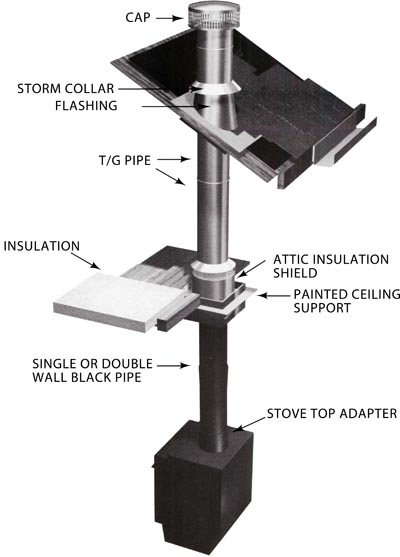 4 Tips for Selecting and Installing Your Wood Stove Pipe